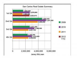 2nd_san_carlos_real_estate
