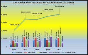 Five Year Sales Summary